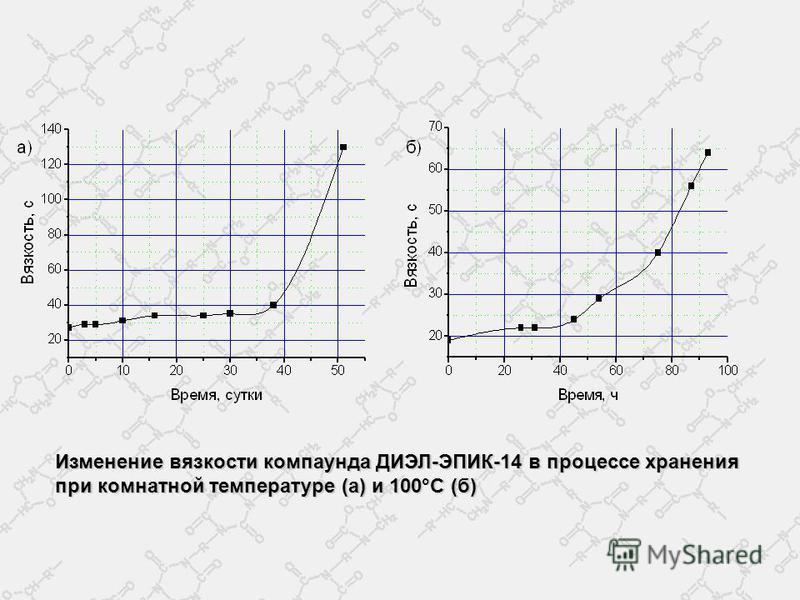 Изменение вязкости компаунда ДИЭЛ-ЭПИК-14 в процессе хранения при комнатной температуре (а) и 100°С (б)