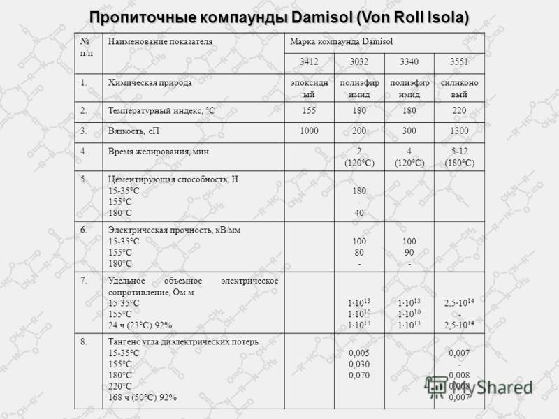 п/п Наименование показателя Марка компаунда Damisol 3412303233403551 1. Химическая природаэпоксидн ый полиэфир имид силикона вый 2. Температурный индекс, °С155180 220 3.Вязкость, сП10002003001300 4.4. Время желирования, мин 2 (120°С) 4 (120°С) 5-12 (