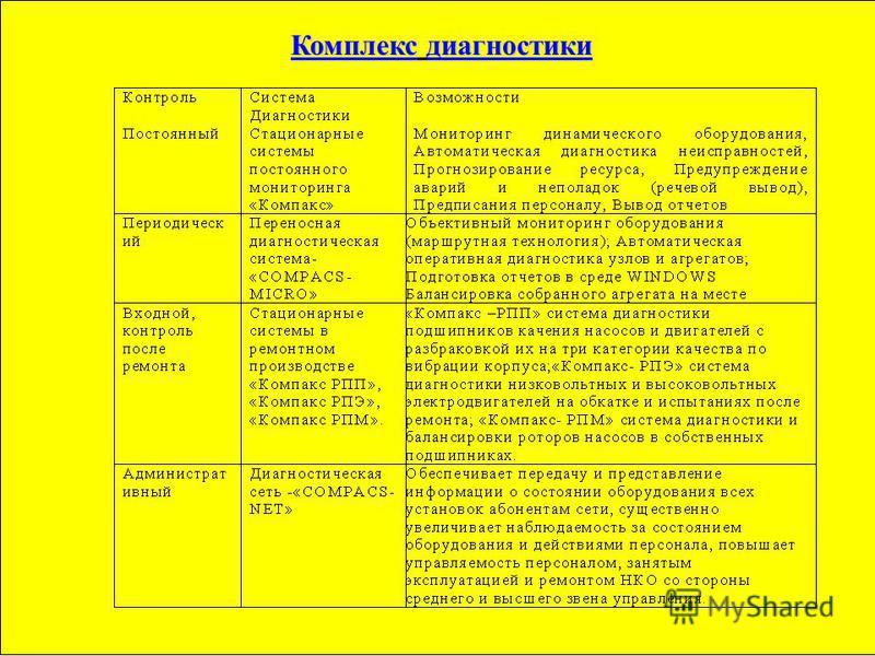 Комплекс диагностики