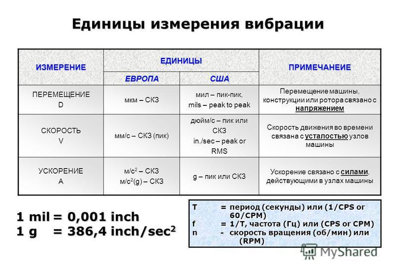 Единицы измерения вибрации ИЗМЕРЕНИЕ ЕДИНИЦЫ ПРИМЕЧАНЕИЕ ЕВРОПАСША ПЕРЕМЕЩЕНИЕD мкм – СКЗ мил – пик-пик, mils – peak to peak Перемещение машины, конструкции или ротора связано с напряжением СКОРОСТЬV мм/c – СКЗ (пик) дюйм/с – пик или СКЗ in./sec – pe