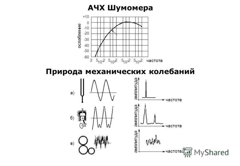 АЧХ Шумомера ослабление +10 0 2 -10 -20 -30 -40 -50 -60 5 10 1 2 частота Природа механических колебаний а) амплитуда б) в) частота 5 10 2 25 10 3 25 10 4 2