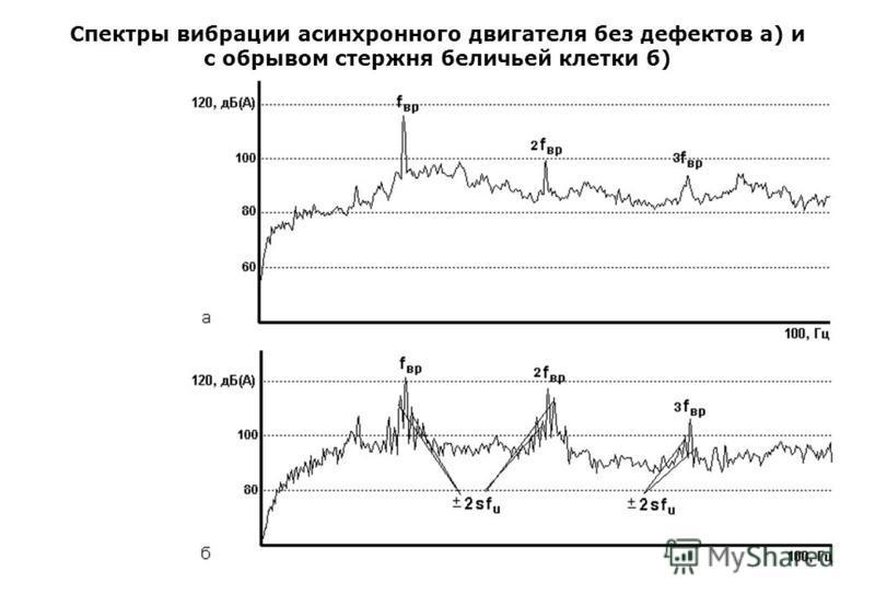 Спектры вибрации асинхронного двигателя без дефектов а) и с обрывом стержня беличьей клетки б)