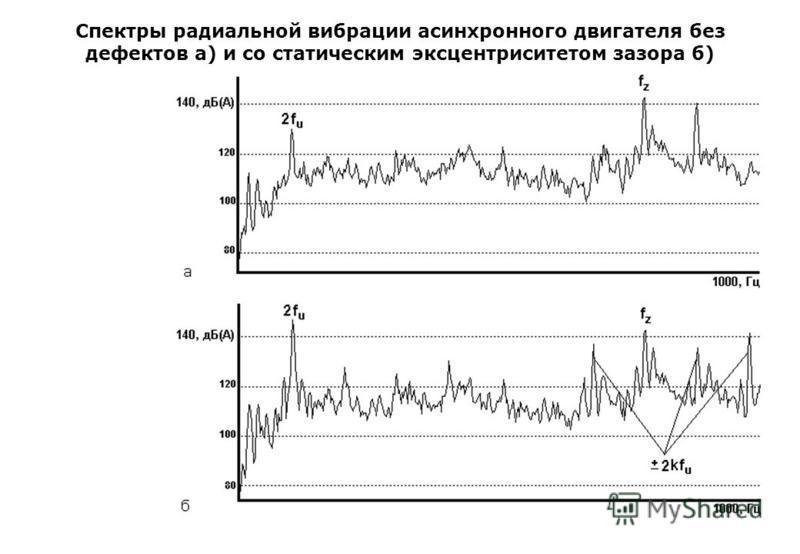 Спектры радиальной вибрации асинхронного двигателя без дефектов а) и со статическим эксцентриситетом зазора б)