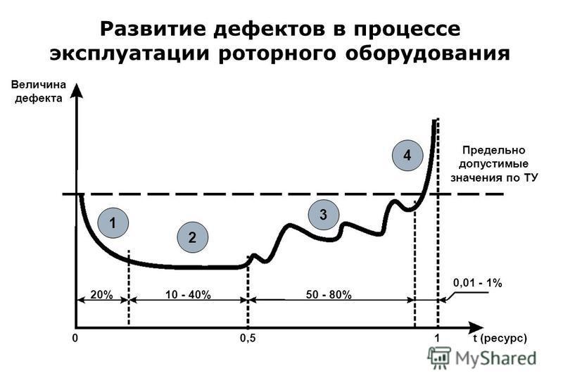 Развитие дефектов в процессе эксплуатации роторного оборудования Величина дефекта 00,51t (ресурс) 0,01 - 1% Предельно допустимые значения по ТУ 20%10 - 40%50 - 80% 1 2 3 4