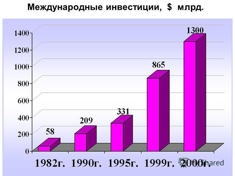 Международные инвестиции, $ млрд.