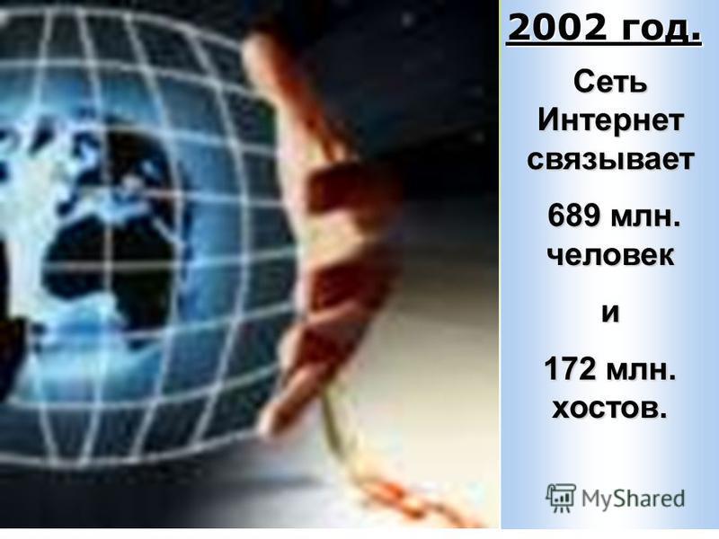 Сеть Интернет связывает 689 млн. человек 689 млн. человеки 172 млн. хостов. 2002 год.