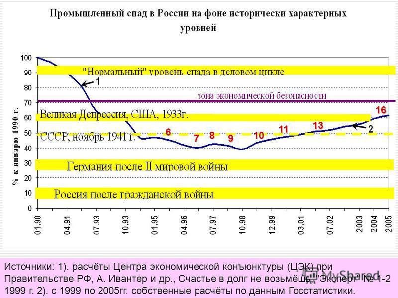 Источники: 1). расчёты Центра экономической конъюнктуры (ЦЭК) при Правительстве РФ, А. Ивантер и др., Счастье в долг не возьмёшь, Эксперт 1-2 1999 г. 2). с 1999 по 2005 гг. собственные расчёты по данным Госстатистики. 6 7 8 9 10 11 13 16
