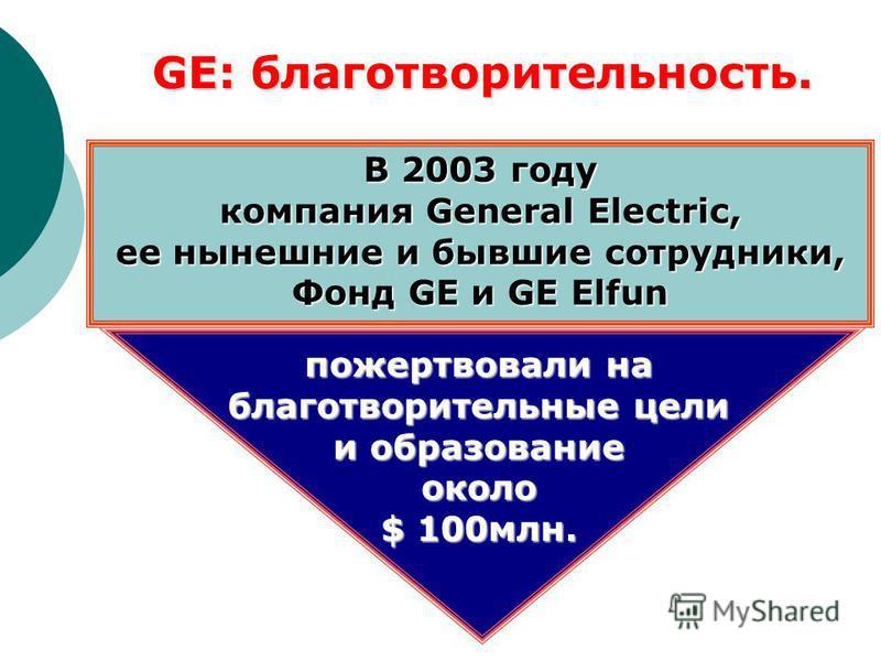 В 2003 году компания General Electric, ее нынешние и бывшие сотрудники, Фонд GE и GE Elfun GE: благотворительность. пожертвовали на благотворительные цели и образование около $ 100 млн.