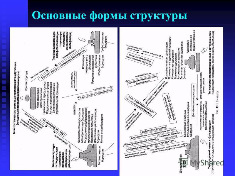 Основные формы структуры
