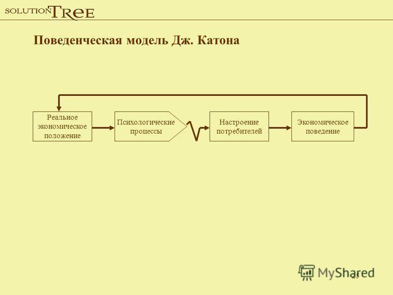 25 Поведенческая модель Дж. Катона Реальное экономическое положение Психологические процессы Настроение потребителей Экономическое поведение