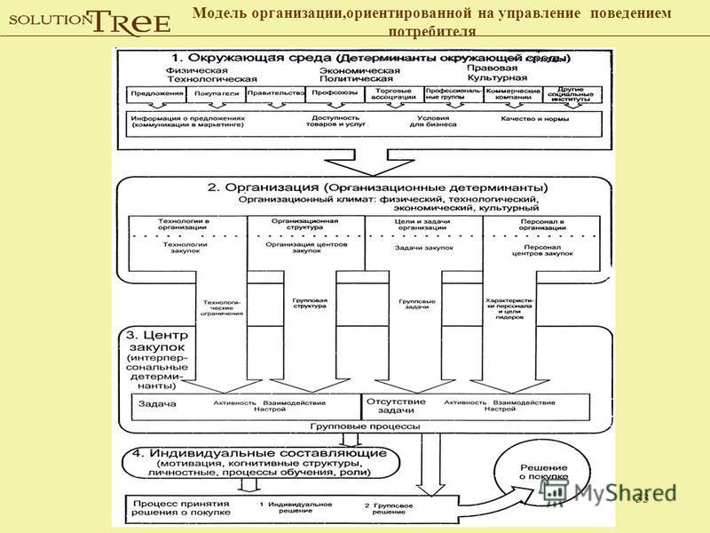 33 Модель организации,ориентированной на управление поведением потребителя