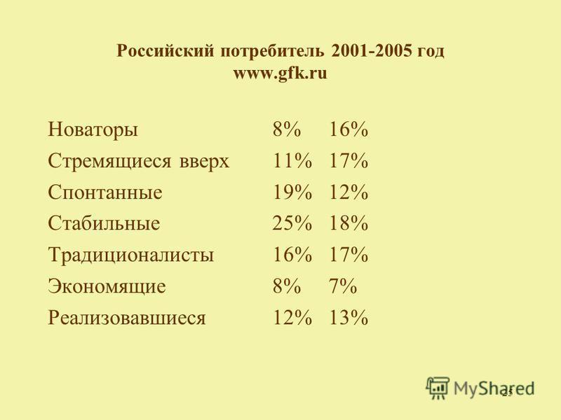 25 Российский потребитель 2001-2005 год www.gfk.ru Новаторы 8%16% Стремящиеся вверх 11%17% Спонтанные 19%12% Стабильные 25%18% Традиционалисты 16%17% Экономящие 8%7% Реализовавшиеся 12%13%