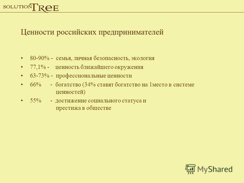 Ценности российских предпринимателей 80-90% - семья, личная безопасность, экология 77,1% - ценность ближайшего окружения 63-73% - профессиональные ценности 66% - богатство (34% ставят богатство на 1 место в системе ценностей) 55% - достижение социаль