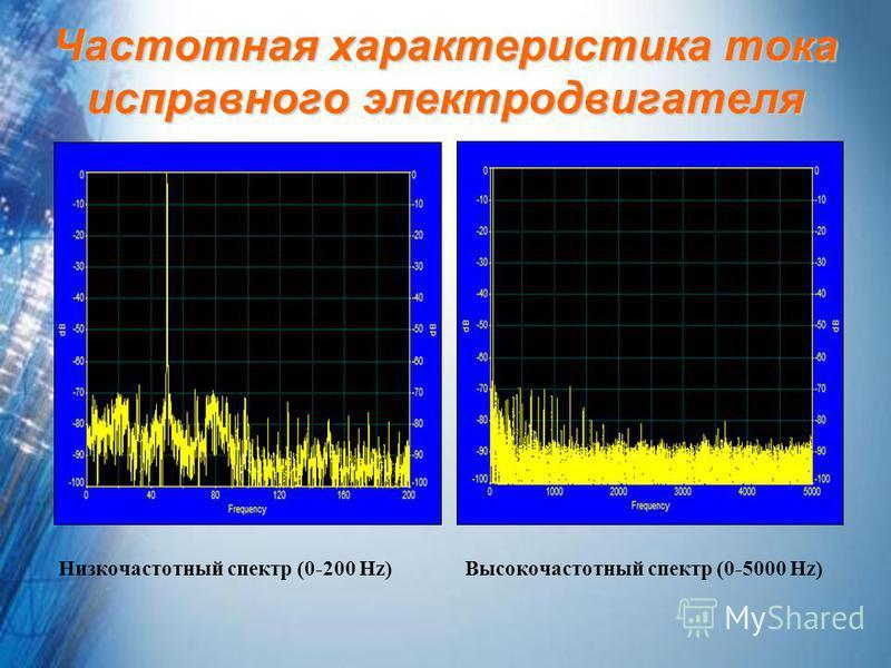 Частотная характеристика тока исправного электродвигателя Низкочастотный спектр (0-200 Hz) Высокочастотный спектр (0-5000 Hz)