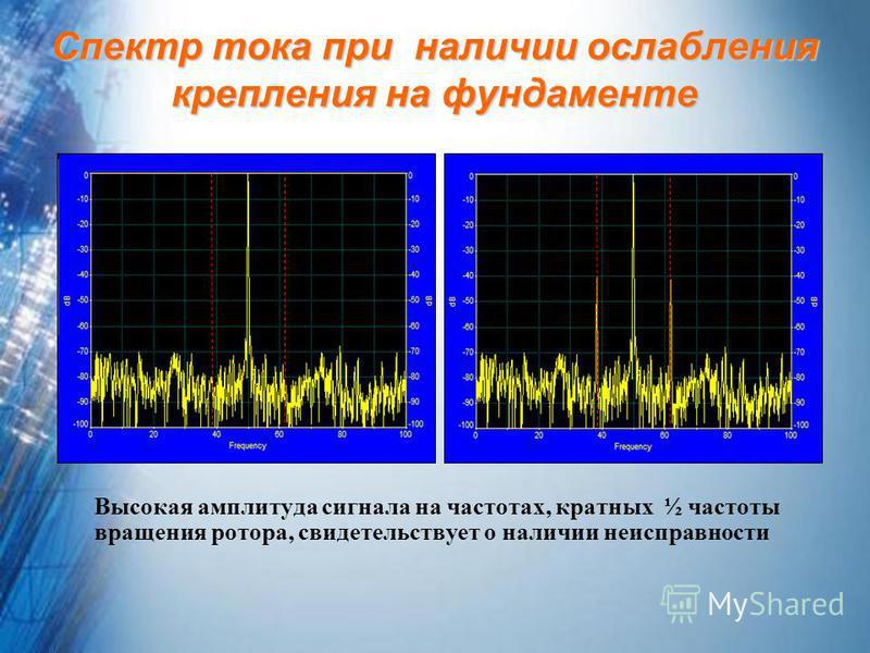 Спектр тока при наличии ослабления крепления на фундаменте Высокая амплитуда сигнала на частотах, кратных ½ частоты вращения ротора, свидетельствует о наличии неисправности