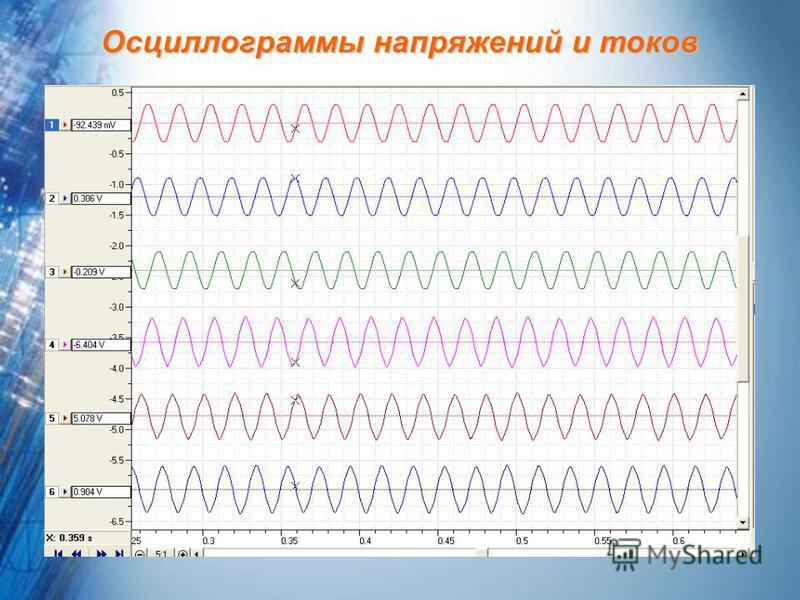 Осциллограммы напряжений и токов