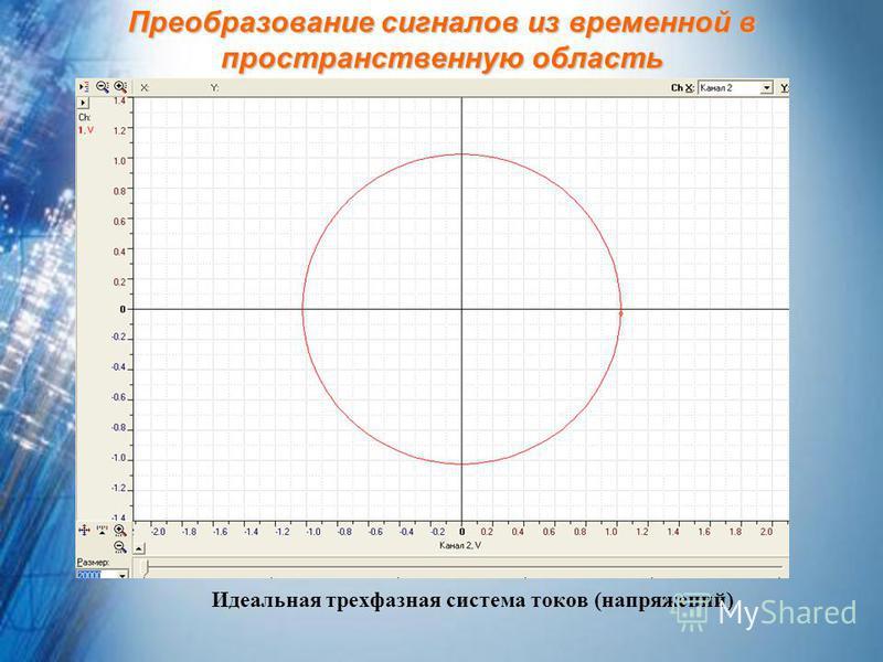 Преобразование сигналов из временной в пространственную область Идеальная трехфазная система токов (напряжений)