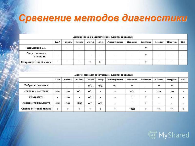 Сравнение методов диагностики Диагностика на отключенном электродвигателе KЭЭУправл.Кабель СтаторРотор ЭксцентриситетПодшипн.Изоляция Несоосн.НагрузкаЧРП Испытания ВН -------+--- Сопротивление изоляции -------+--- Сопротивление обмоток ---++/---+---