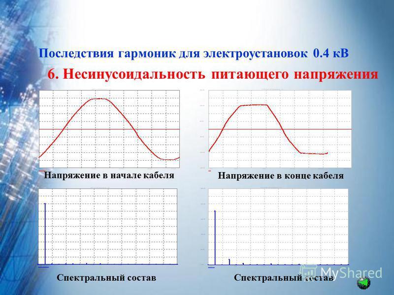 Последствия гармоник для электроустановок 0.4 кВ 6. Несинусоидальность питающего напряжения Напряжение в конце кабеля Напряжение в начале кабеля Спектральный состав