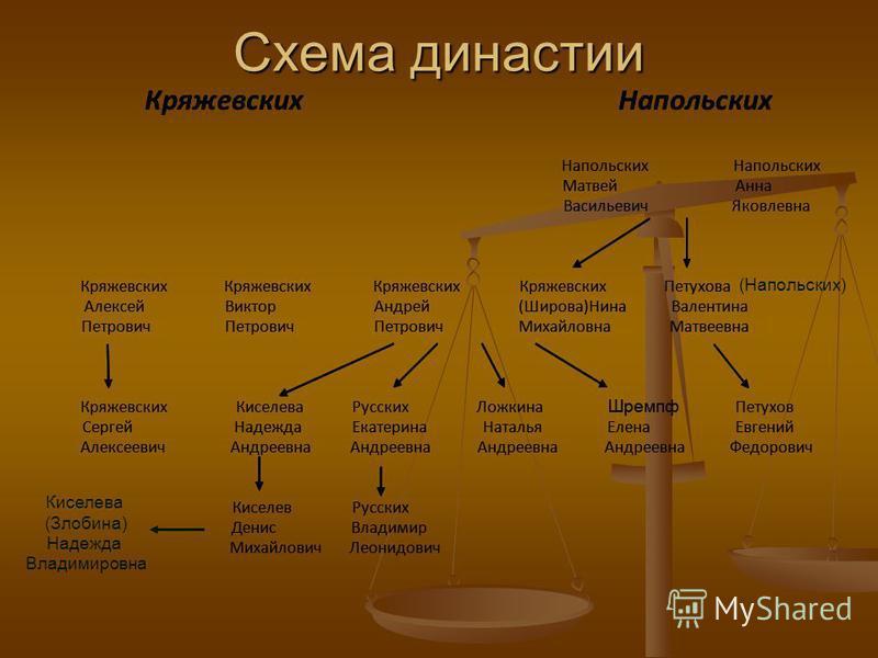 Схема династии (Напольских) Киселева (Злобина) Надежда Владимировна