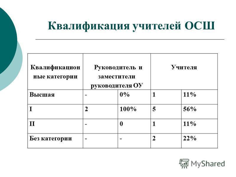 Квалификация учителей ОСШ Квалификацион ные категории Руководитель и заместители руководителя ОУ Учителя Высшая-0%111% I2100%556% II-0111% Без категории--222%
