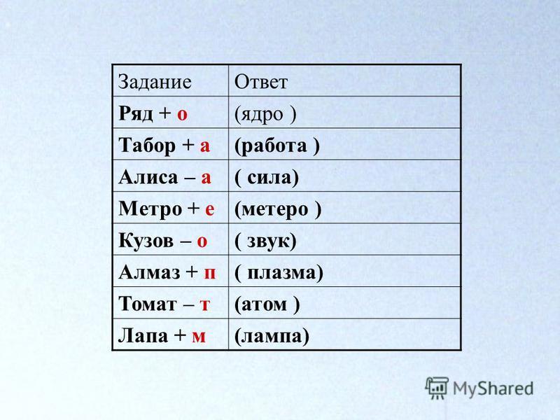 Задание Ответ Ряд + о(ядро ) Табор + а(работа ) Алиса – а( сила) Метро + е(метро ) Кузов – о( звук) Алмаз + п( плазма) Томат – т(атом ) Лапа + м(лампа)