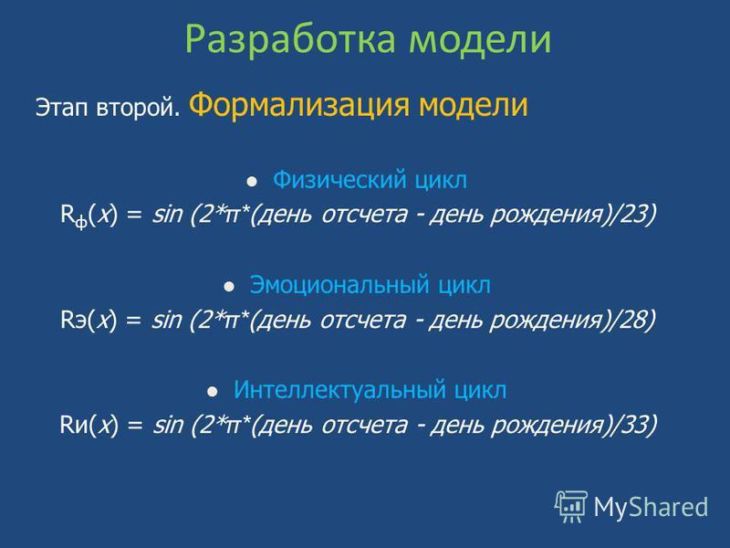 Разработка модели Этап второй. Формализация модели Физический цикл R ф (х) = sin (2* π* (день отсчета - день рождения)/23) Эмоциональный цикл Rэ(х) = sin (2* π* (день отсчета - день рождения)/28) Интеллектуальный цикл Rи(х) = sin (2* π* (день отсчета