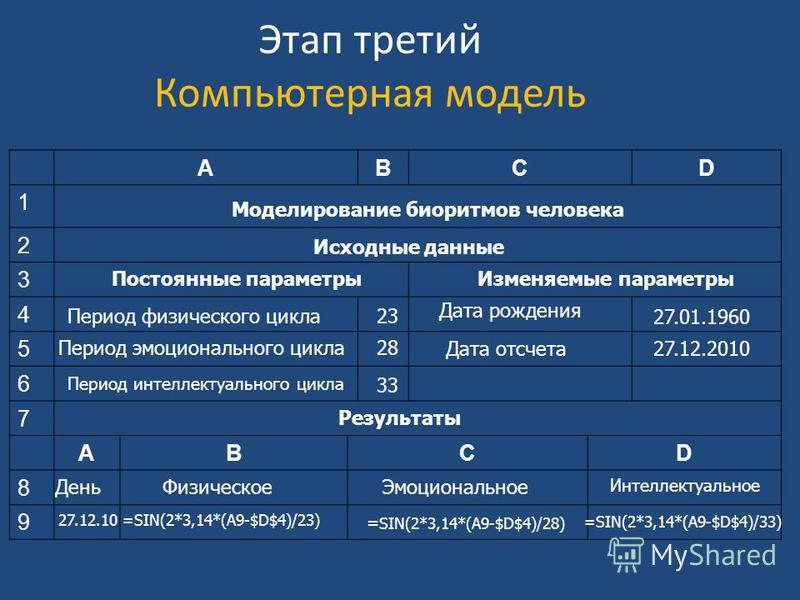Этап третий Компьютерная модель АBCD 1 2 3 4 5 6 7 АBCD 8 9 Моделирование биоритмов человека Исходные данные Постоянные параметры Изменяемые параметры Период физического цикла 23 28 33 Период эмоционального цикла Период интеллектуального цикла Дата р