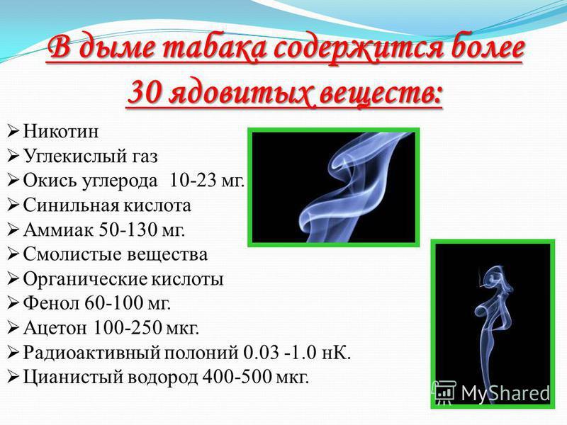В дыме табака содержится более 30 ядовитых веществ: Никотин Углекислый газ Окись углерода 10-23 мг. Синильная кислота Аммиак 50-130 мг. Смолистые вещества Органические кислоты Фенол 60-100 мг. Ацетон 100-250 мкг. Радиоактивный полоний 0.03 -1.0 нК. Ц