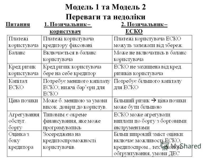 Модель 1 та Модель 2 Переваги та недоліки Питання 1. Позичальник – 2. Позичальник – користувач ЕСКО