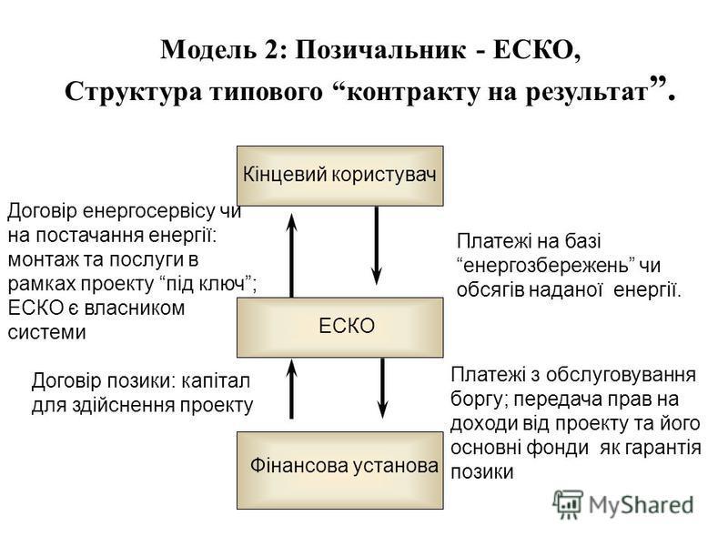 Модель 2: Позичальник - ЕСКО, Структура типового контракту на результат. Кінцевий користувач Платежі на базі енергозбережень чи обсягів наданої енергії. Договір енергосервісу чи на постачання енергії: монтаж та послуги в рамках проекту під ключ; ЕСКО