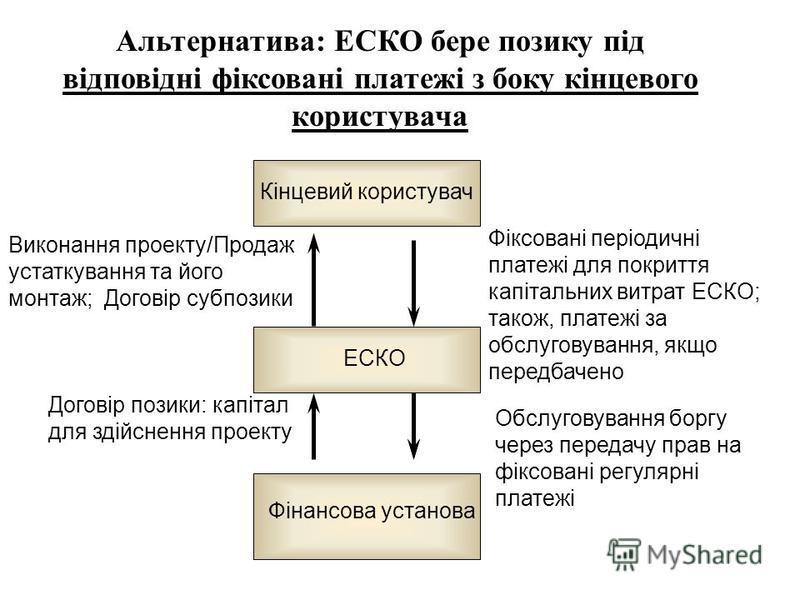 Альтернатива: ЕСКО бере позику під відповідні фіксовані платежі з боку кінцевого користувача Фіксовані періодичні платежі для покриття капітальних витрат ЕСКО; також, платежі за обслуговування, якщо передбачено Виконання проекту/Продаж устаткування т