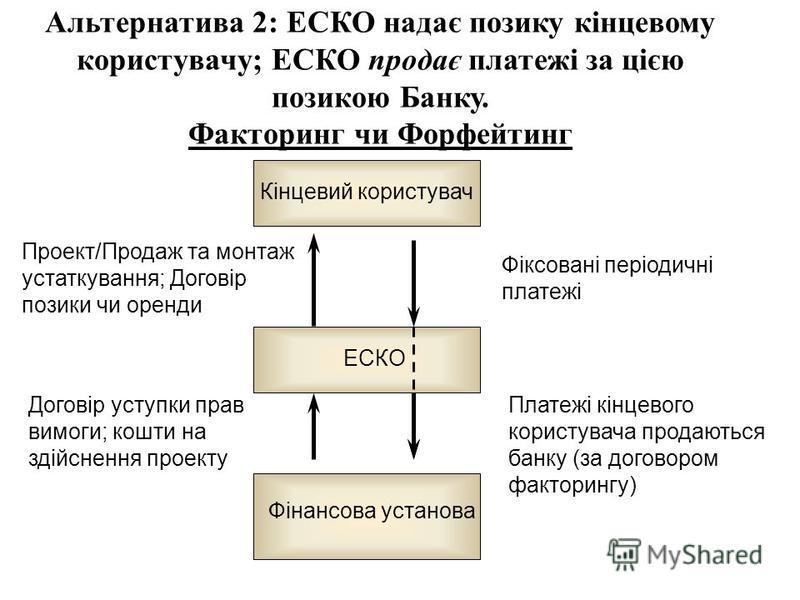 Альтернатива 2: ЕСКО надає позику кінцевому користувачу; ЕСКО продає платежі за цією позикою Банку. Факторинг чи Форфейтинг Фіксовані періодичні платежі Проект/Продаж та монтаж устаткування; Договір позики чи оренди Платежі кінцевого користувача прод