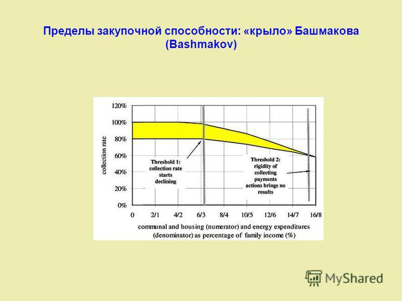 Пределы закупочной способности: «крыло» Башмакова (Bashmakov)