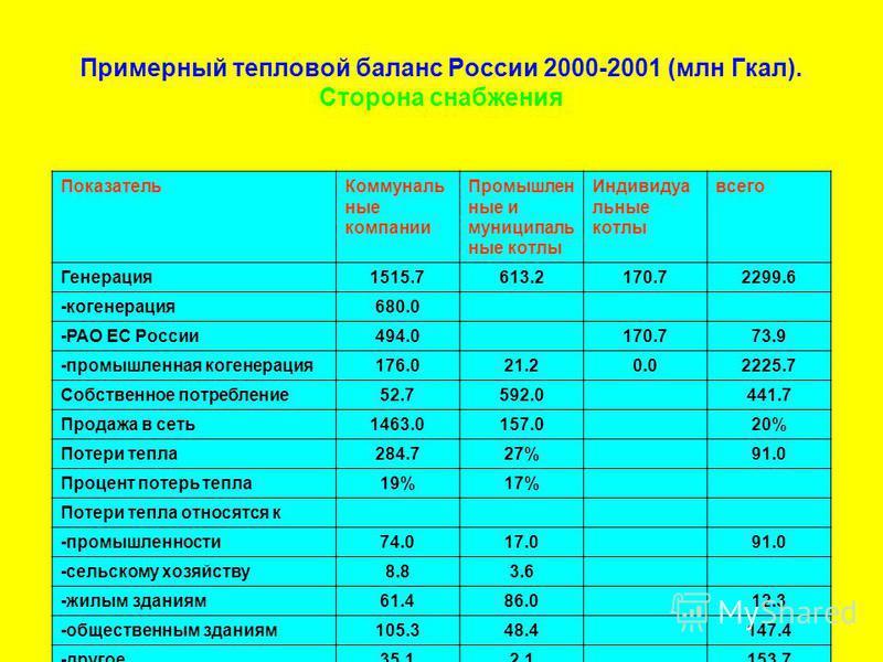 Примерный тепловой баланс России 2000-2001 (млн Гкал). Сторона снабжения Показатель Коммуналь ные компании Промышлен ные и муниципальные котлы Индивидуа льные котлы всего Генерация 1515.7613.2170.72299.6 -когенерация 680.0 -РАО ЕС России 494.0170.773
