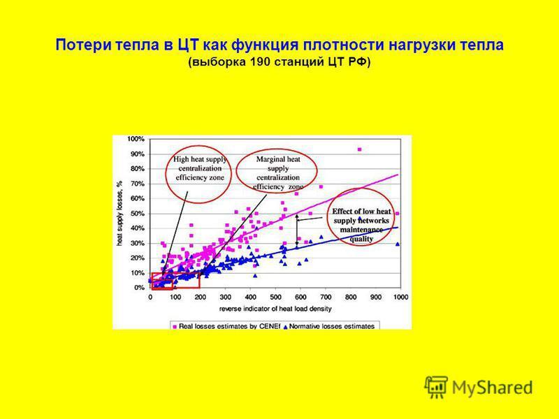 Потери тепла в ЦТ как функция плотности нагрузки тепла (выборка 190 станций ЦТ РФ)