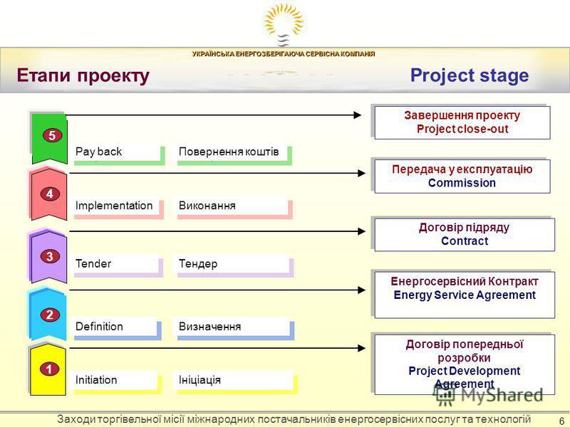 УКРАЇНСЬКА ЕНЕРГОЗБЕРІГАЮЧА СЕРВІСНА КОМПАНІЯ Заходи торгівельної місії міжнародних постачальників енергосервісних послуг та технологій 6 Етапи проекту Project stage 1 234 5 Initiation Договір попередньої розробки Project Development Agreement Догові