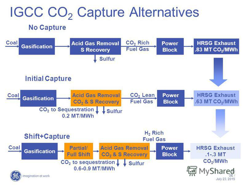 7 / GE / July 23, 2015 IGCC CO 2 Capture Alternatives CO 2 to Sequestration 0.2 MT/MWh Coal Initial Capture CO 2 Lean Fuel Gas CO 2 to sequestration 0.6-0.9 MT/MWh Coal Shift+Capture H 2 Rich Fuel Gas Sulfur Gasification Acid Gas Removal S Recovery P