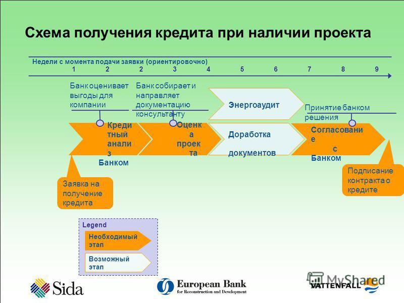 Согласовани е c Банком Схема получения кредита при наличии проектта Оценк а проектта Доработка документов Заявка на получение кредита Подписание контракта о кредите Банк собирает и направляет документацию консультанту Принятие банком решения 12349 Не