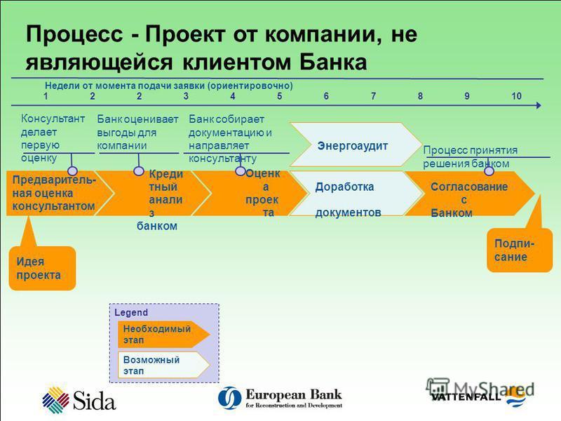 Согласование с Банком Процесс - Проект от компании, не являющейся клиентом Банка Оценк а проектта Доработка документов Идея проектта Подпи- сание Банк собирает документацию и направляет консультанту Процесс принятия решения банком Недели от момента п