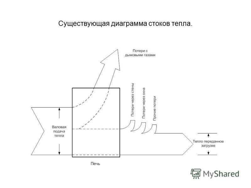 Существующая диаграмма стоков тепла.