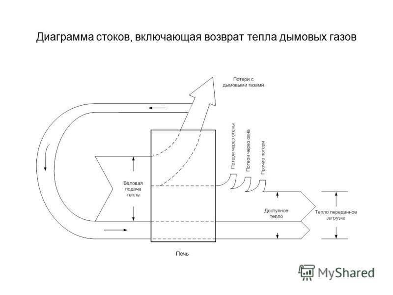 Диаграмма стоков, включающая возврат тепла дымовых газов