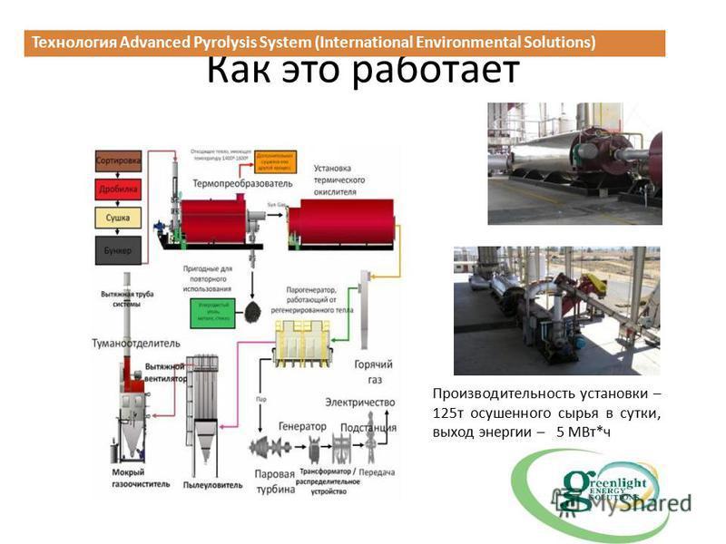 Как это работает Технология Advanced Pyrolysis System (International Environmental Solutions) Производительность установки – 125 т осушенного сырья в сутки, выход энергии – 5 МВт*ч