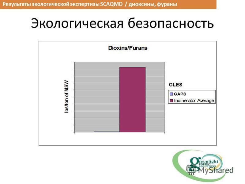 Экологическая безопасность Результаты экологической экспертизы SCAQMD / диоксины, фураны GLES