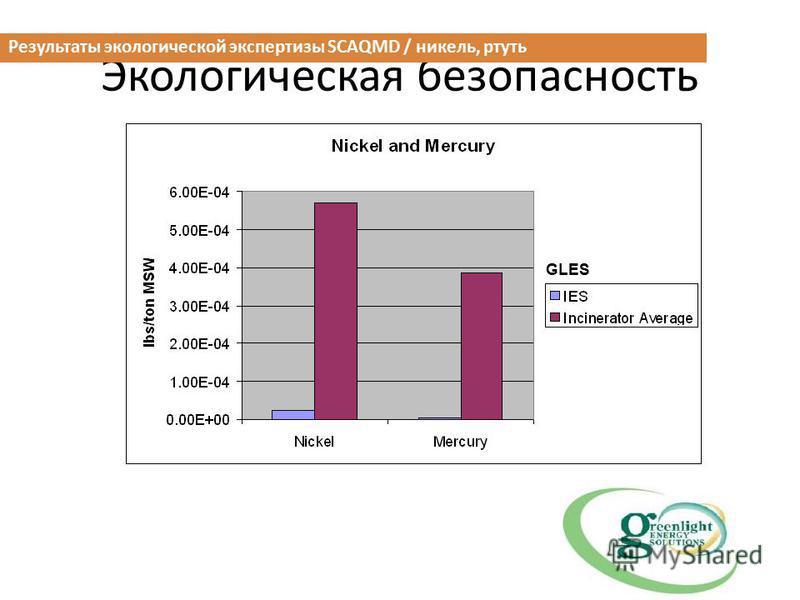 Экологическая безопасность Результаты экологической экспертизы SCAQMD / никель, ртуть GLES