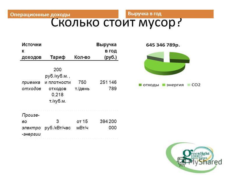 Сколько стоит мусор? Выручка в год Операционные доходы Источни к доходов ТарифКол-во Выручка в год (руб.) приемка отходов 200 руб./куб.м., и плотности отходов 0,218 т./куб.м. 750 т./день 251 146 789 Произв- во электро -энергии 3 руб./к Вт/час от 15 м