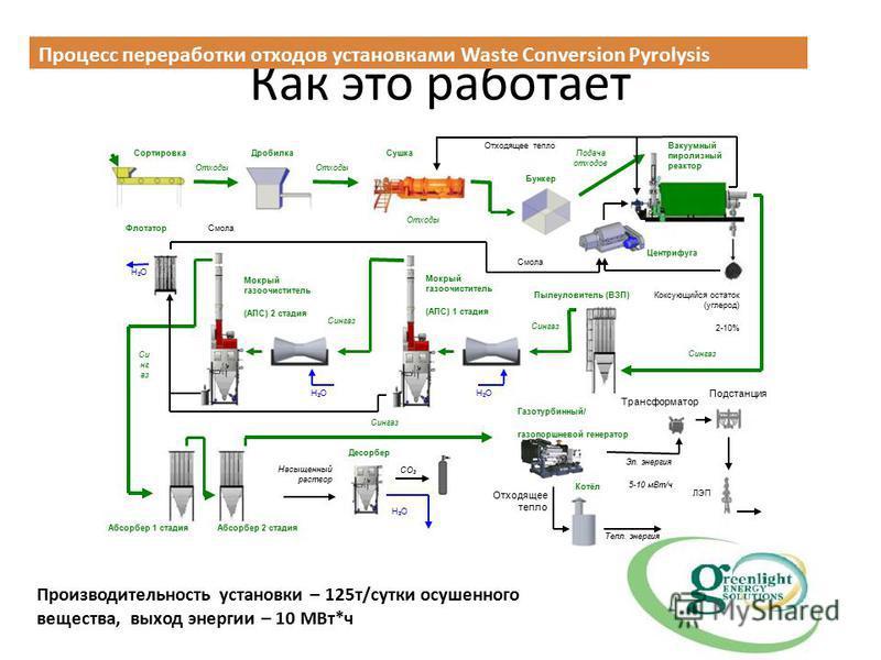 Как это работает Процесс переработки отходов установками Waste Conversion Pyrolysis Производительность установки – 125 т/сутки осушенного вещества, выход энергии – 10 МВт*ч