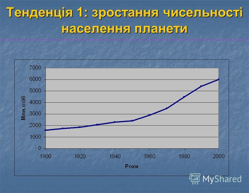 Тенденція 1: зростання чисельності населення планети