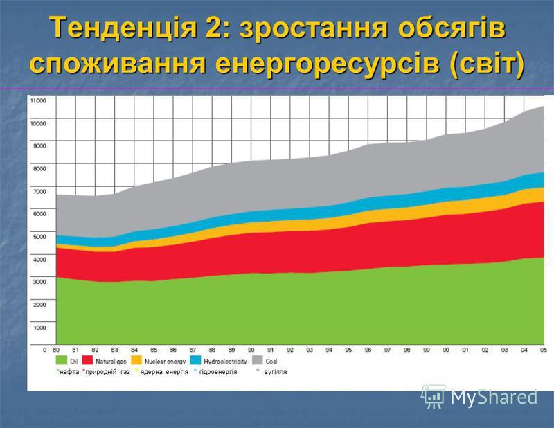 Тенденція 2: зростання обсягів споживання енергоресурсів (світ) *нафта *природній газ * ядерна енергія * гідроенергія * вугілля