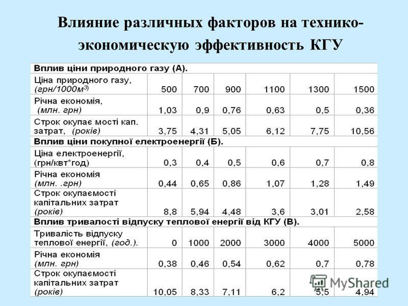 Влияние различных факторов на технико- экономическую эффективность КГУ